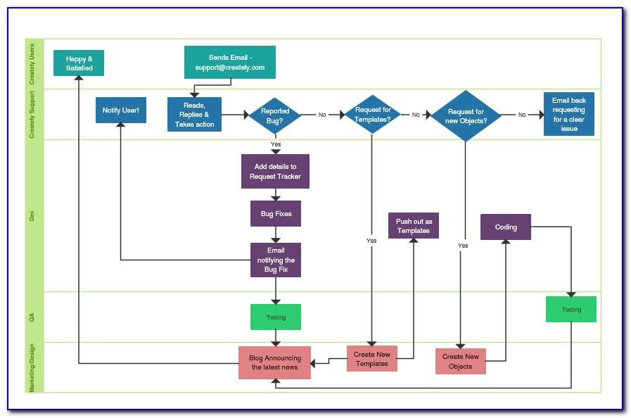 Process Flow Diagram Microsoft Visio