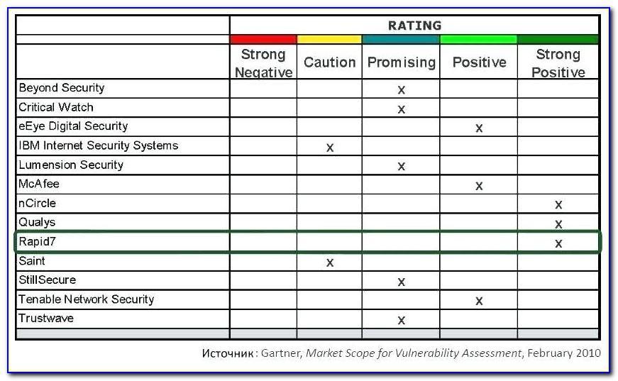 Threat Vulnerability Risk Assessment Examples