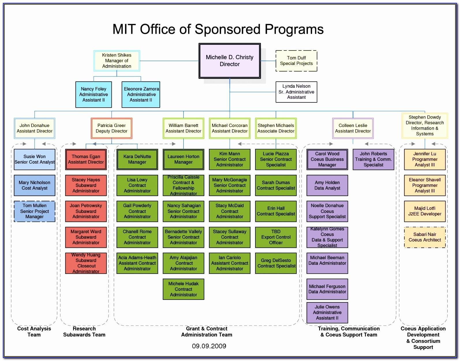 Visio Organization Chart Template