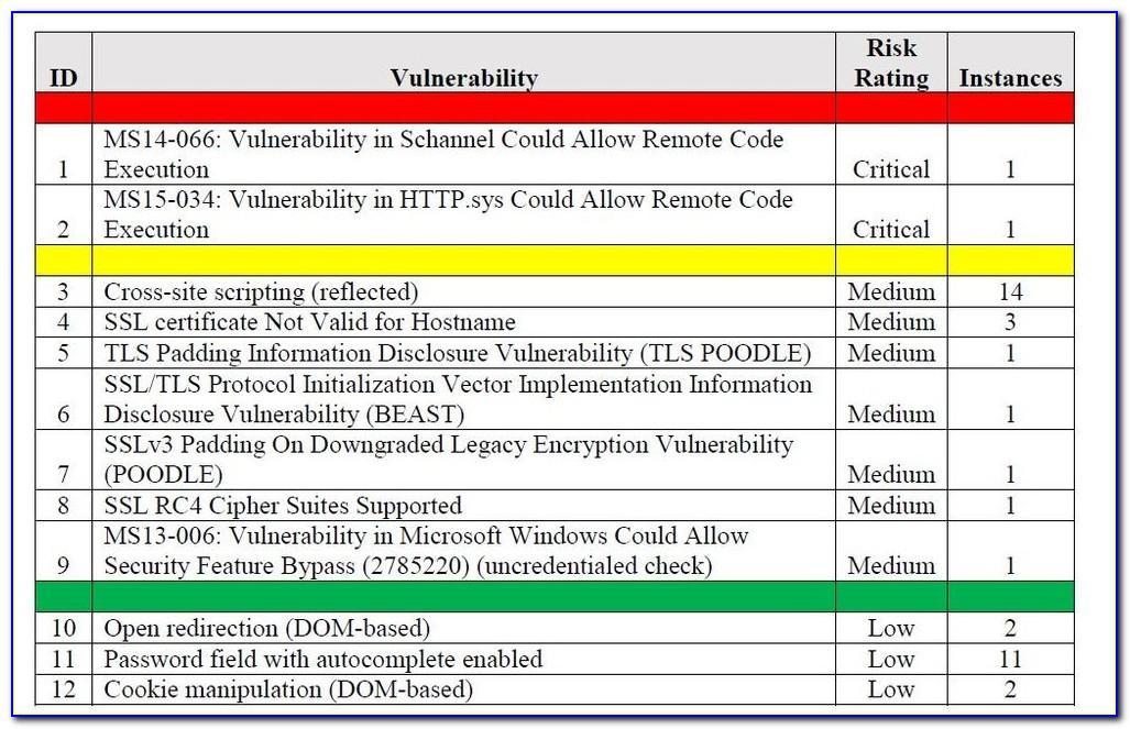 Vulnerability Assessment Sample Report
