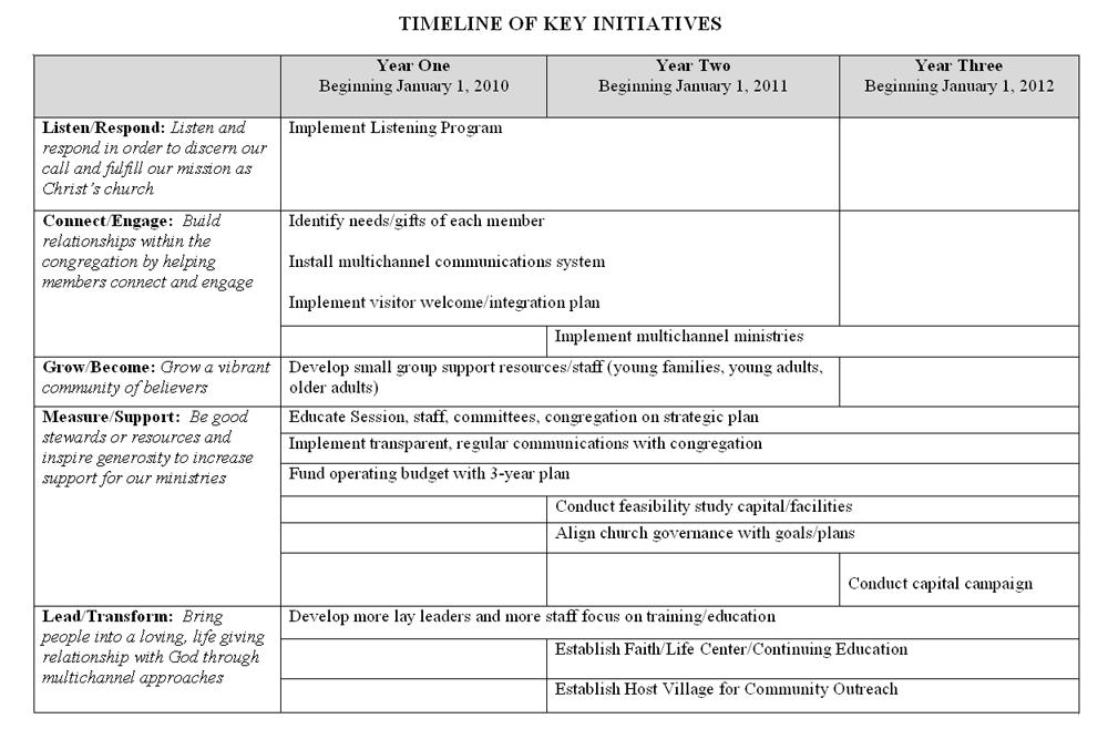 Youth Ministry Strategic Plan Template