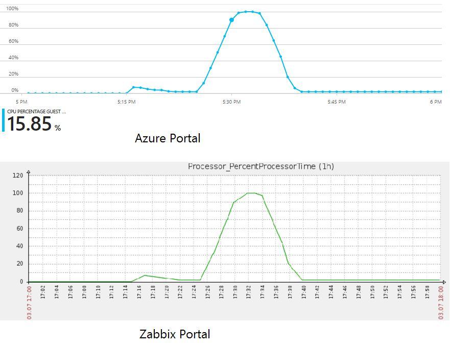Zabbix Template For Cisco Router