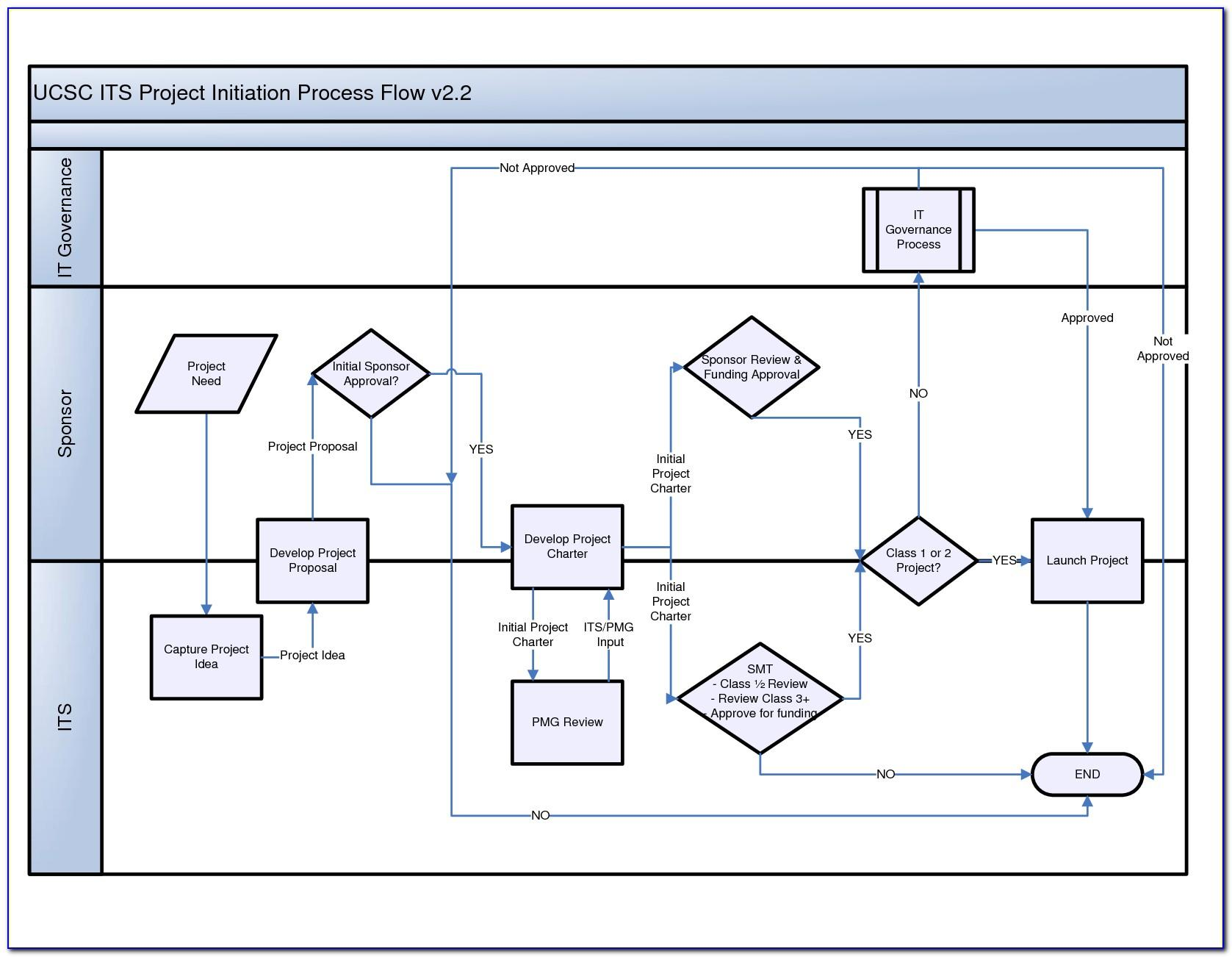Excel Template For Process Flow Chart