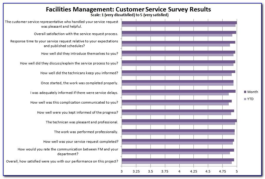 Sample Customer Satisfaction Survey Cover Letter