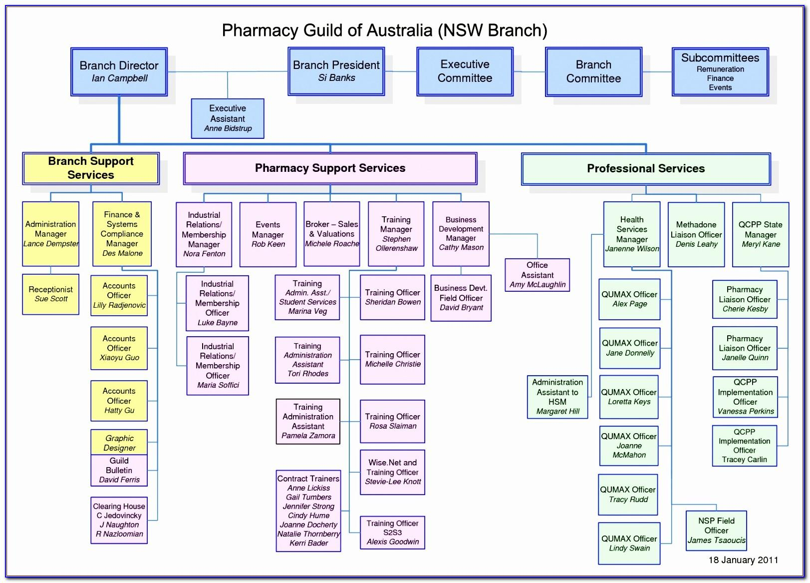 Template For Organizational Chart Free