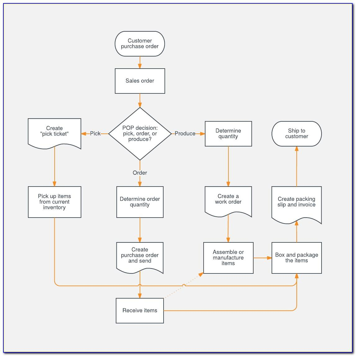 Template For Process Flow Chart