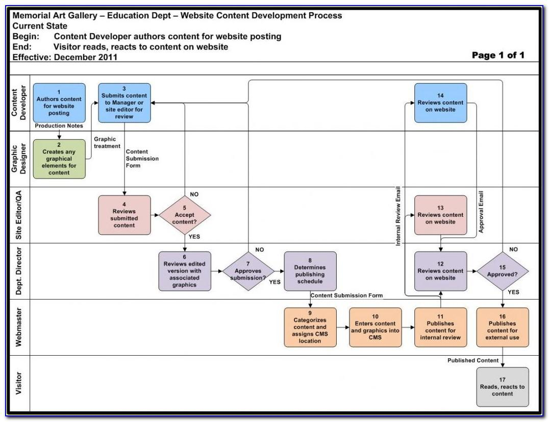 Templates For Flowcharts In Word Document