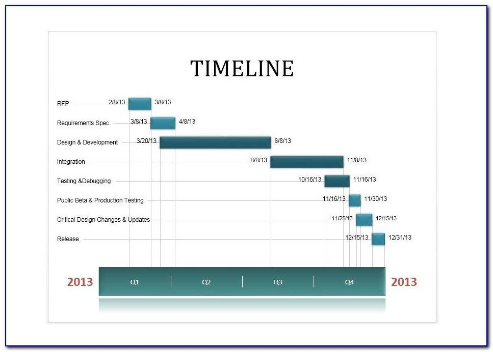 Timeline Chart Template Excel