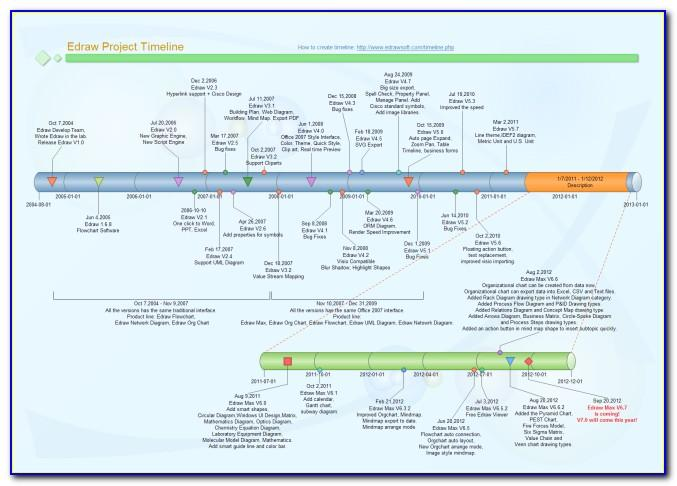 Timeline Flowchart Template Free