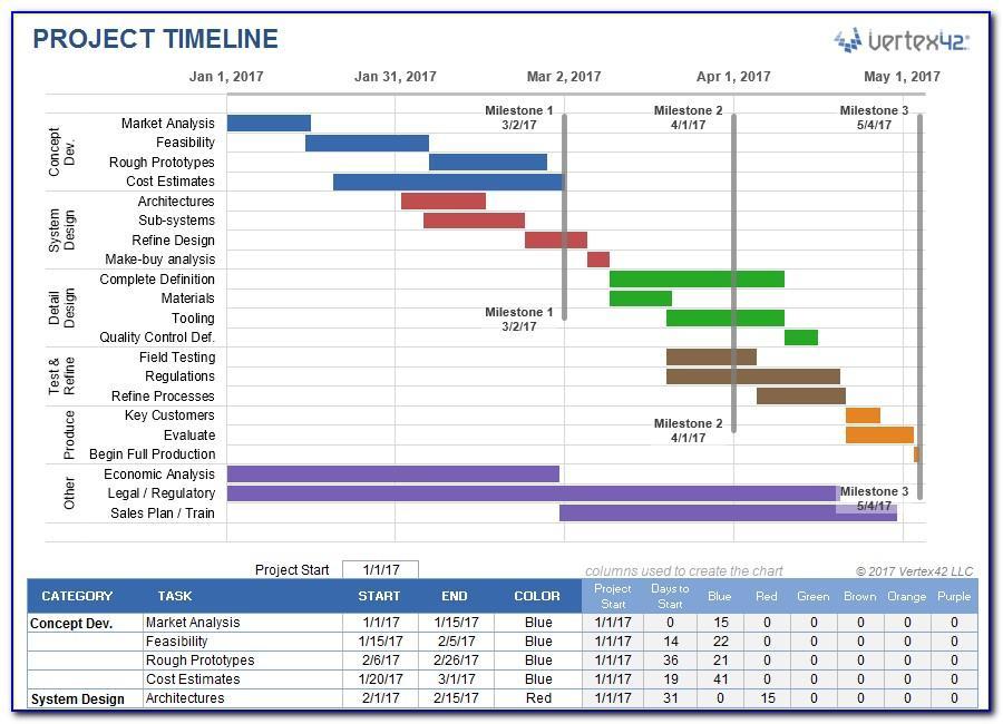 Timeline Gantt Chart Template