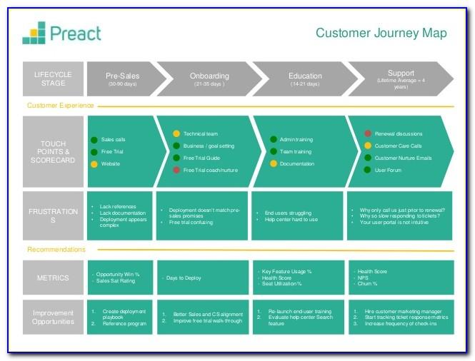 User Journey Map Templates
