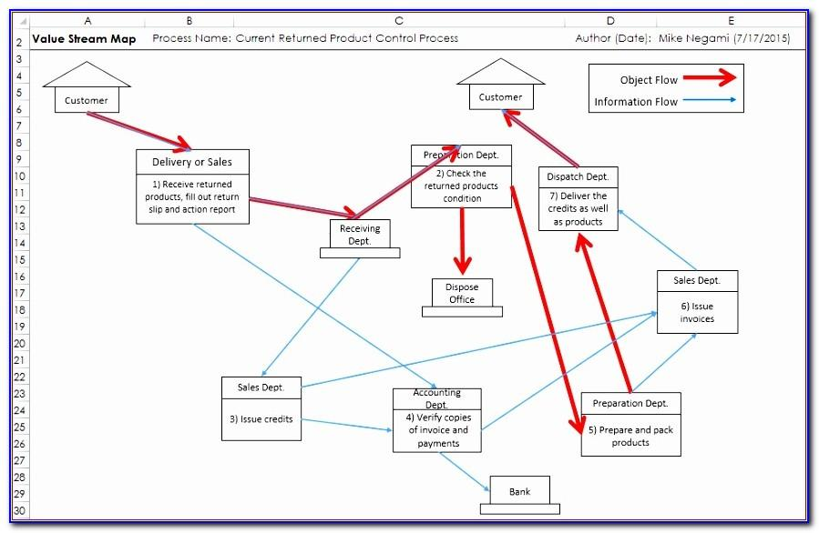 Value Stream Map Template Free