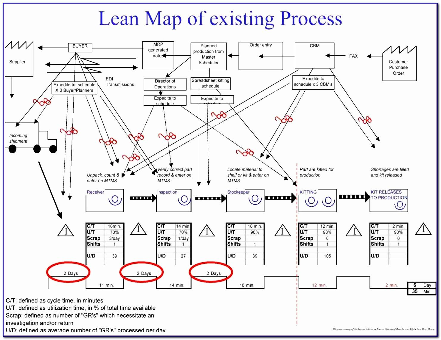 Value Stream Map Template Word