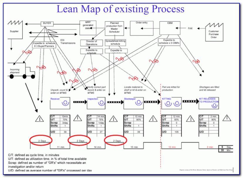 Value Stream Mapping Symbols Visio 2010
