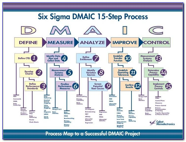 Free Six Sigma Process Map Template