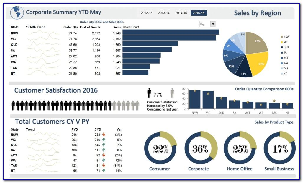 Microsoft Excel 2010 Dashboard Templates