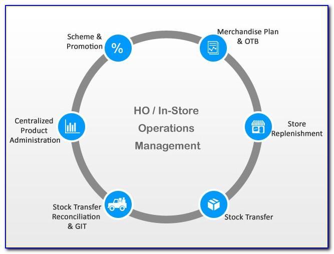 Retail Store Operations Manual Sample