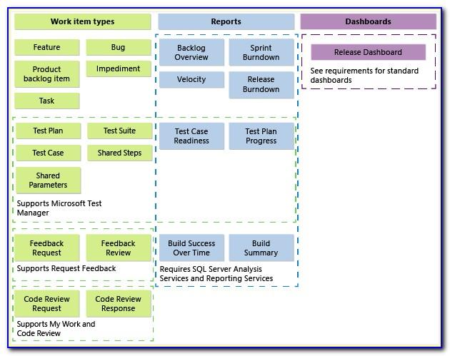 Scrum Agile Template Tfs