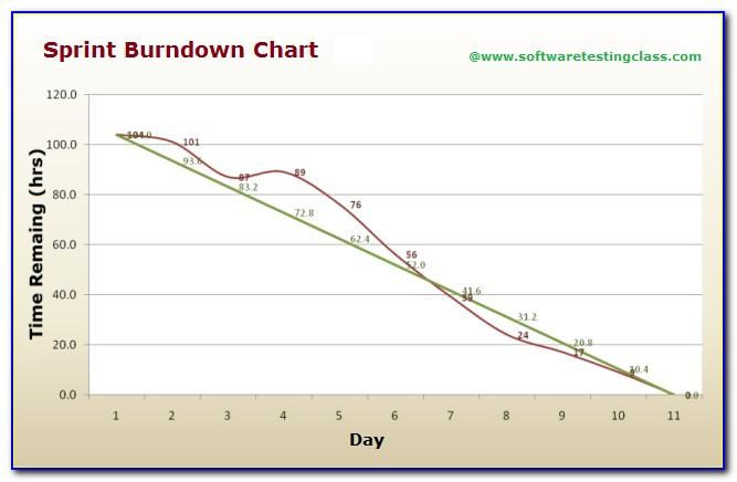 Scrum Burndown Chart Example