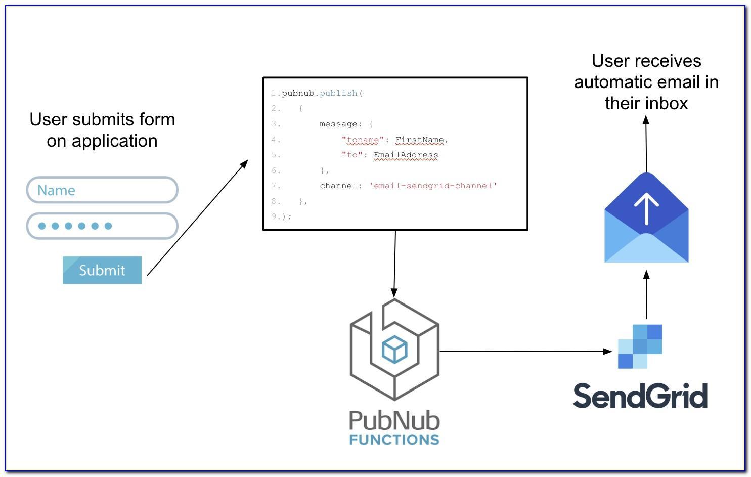 Sendgrid Transactional Email Templates