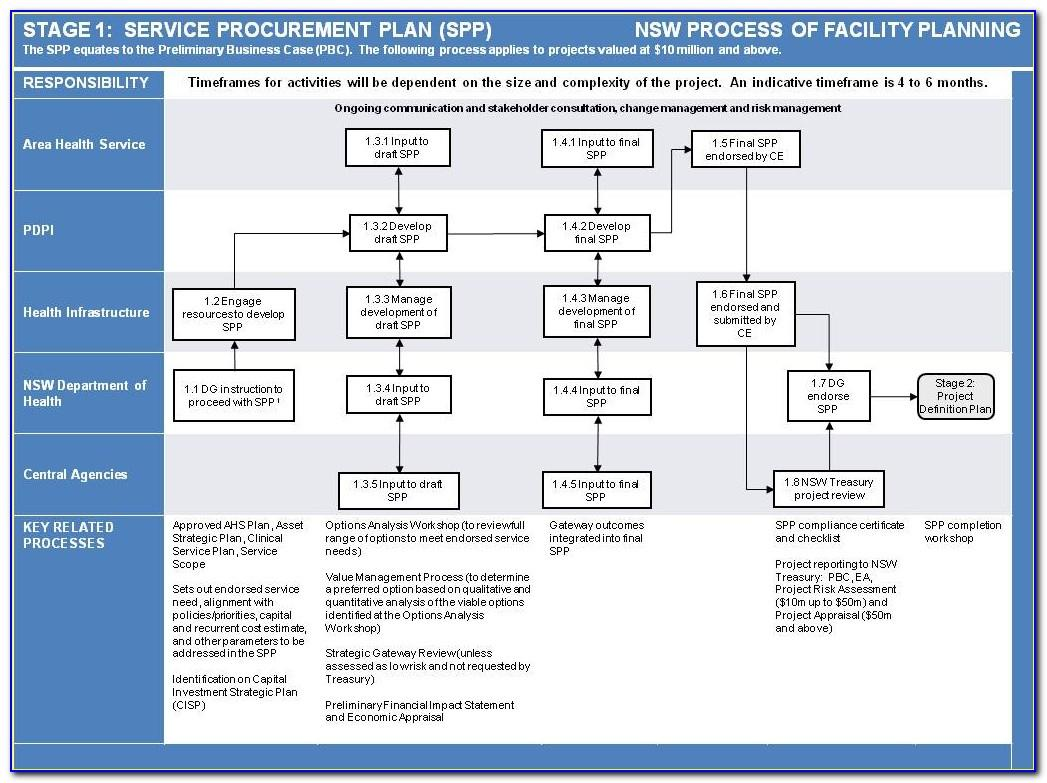 Strategic Facilities Management Plan Example