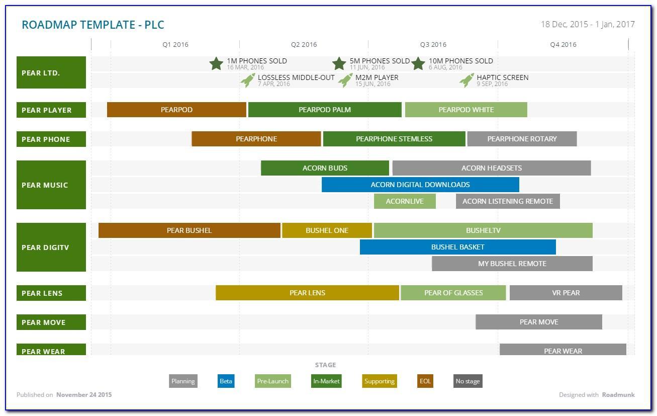 Strategic Roadmap Template Download