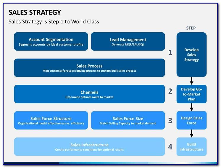 Strategic Roadmap Template Powerpoint Free