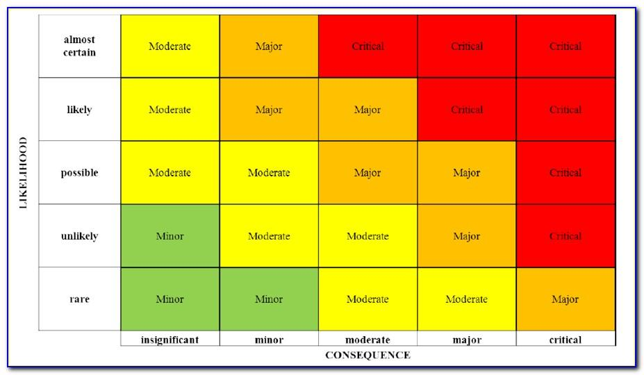Free Risk Heat Map Template Excel
