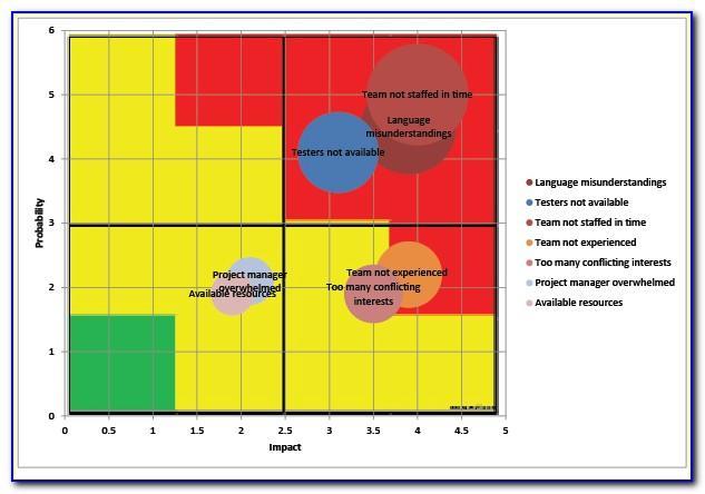 Iosh Risk Assessment Template Blank