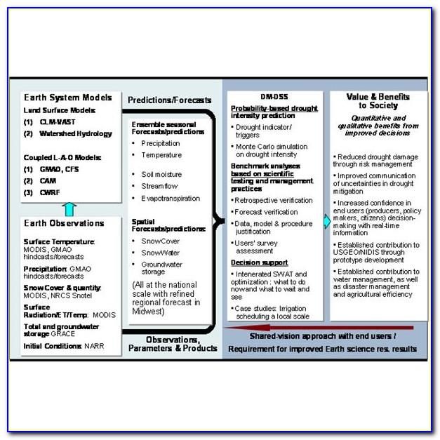 Project Management Risk Mitigation Plan Template