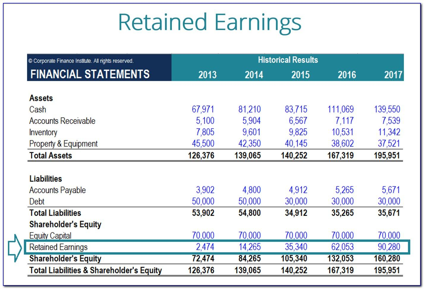Retained Earnings Statement Examples
