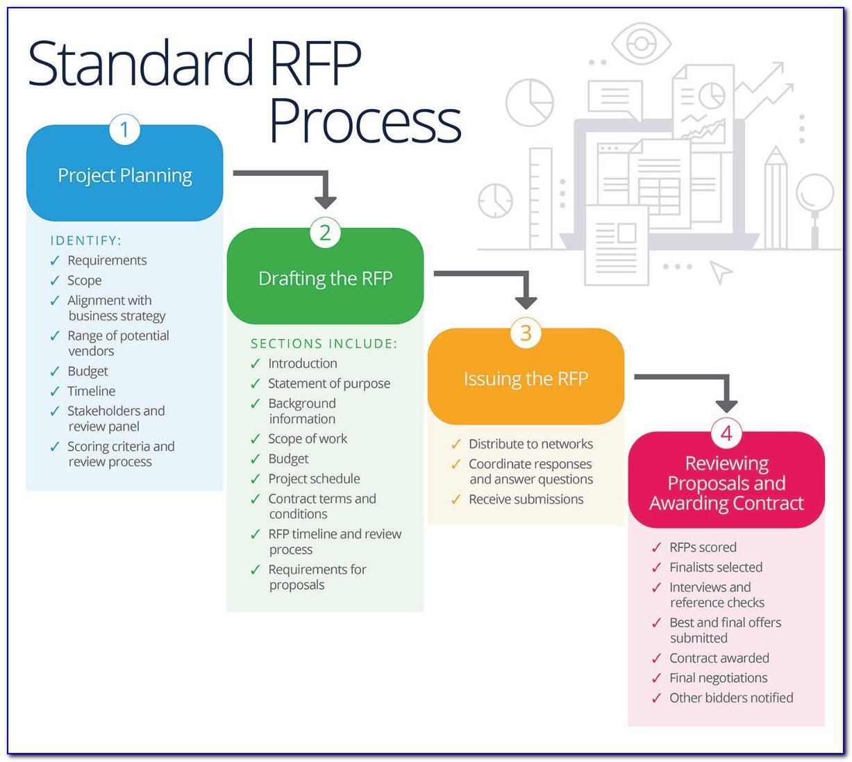 Rfp Evaluation Template Sample
