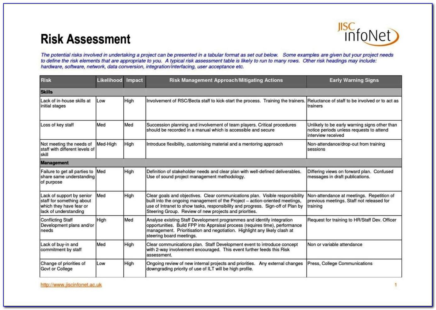 Risk Assessment Example For School Trip