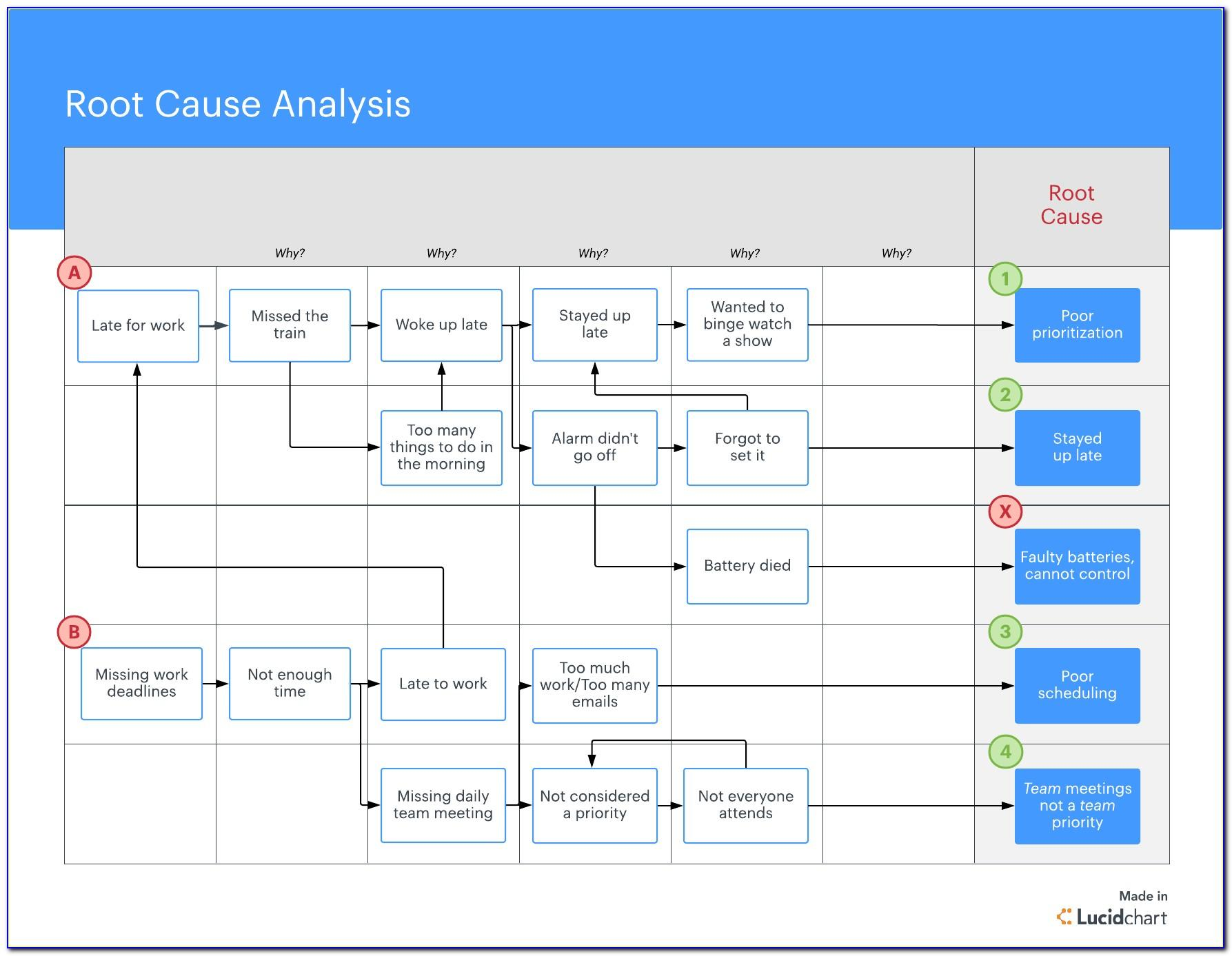 Root Cause Analysis Flow Chart Template