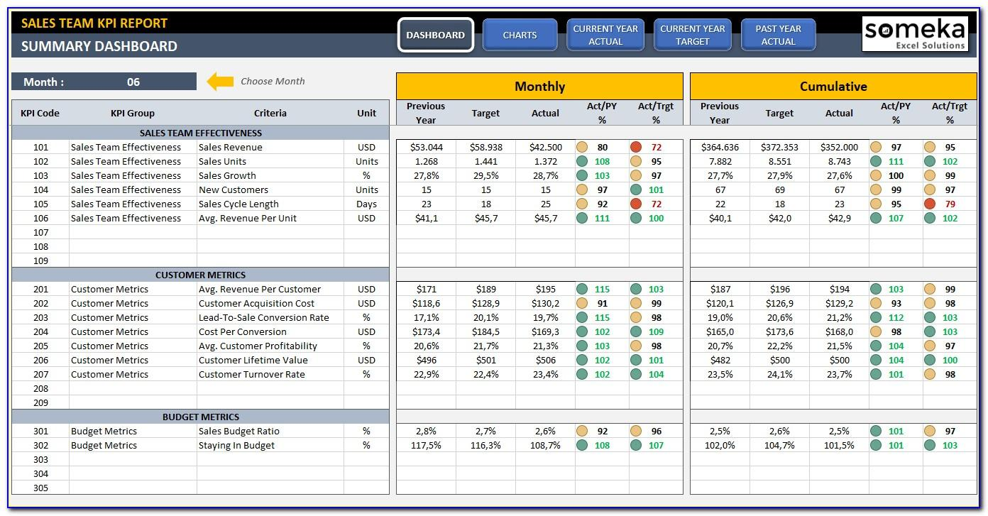 Sales Kpi Dashboard Excel Template Free Download