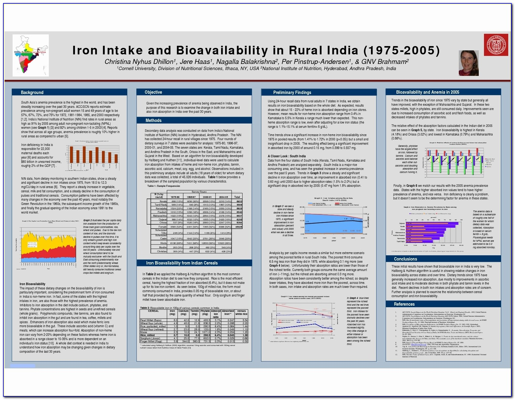 Research Poster Template A1 Portrait