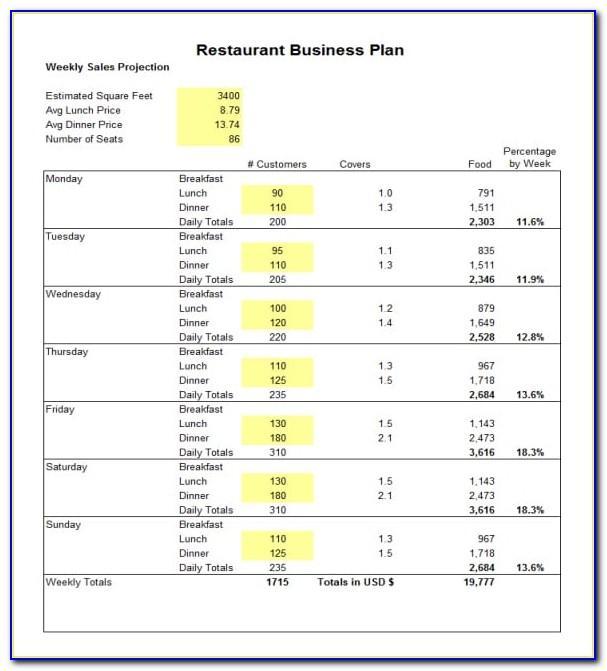 Restaurant Business Plan Template Uk Free