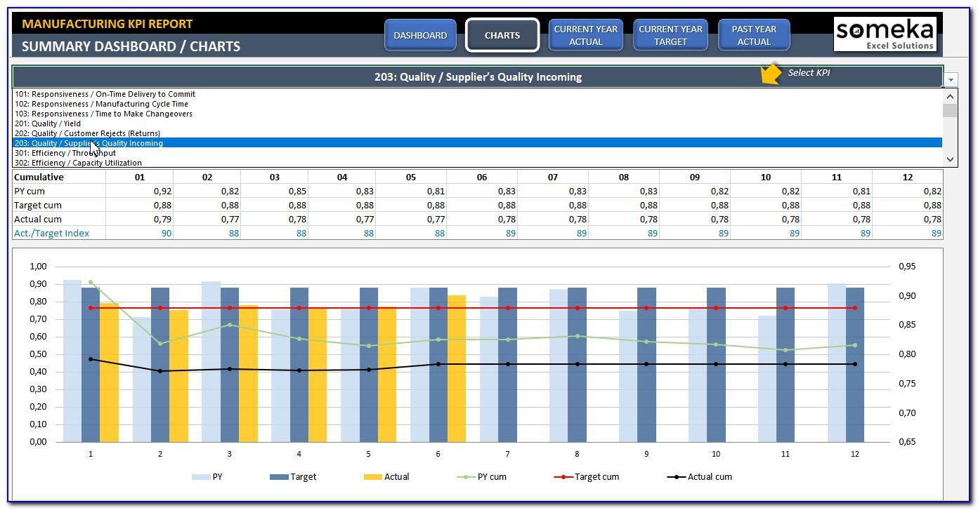 Free Manufacturing Kpi Dashboard Excel Template