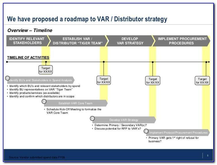 Product Development Roadmap Example