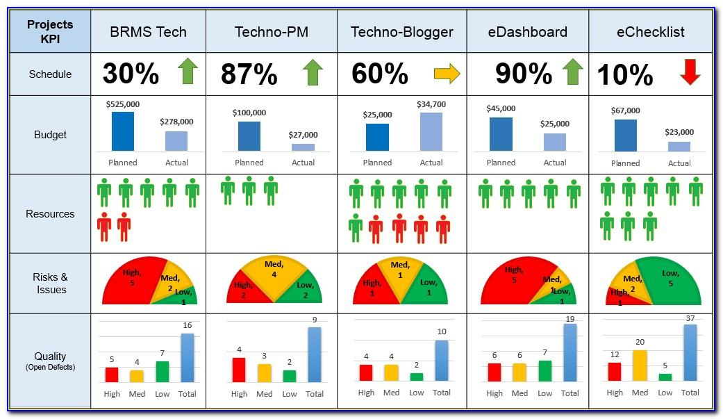 Project Dashboard Examples Powerpoint