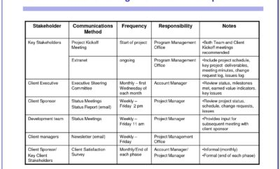 Project Management Communication Plan Template Sample