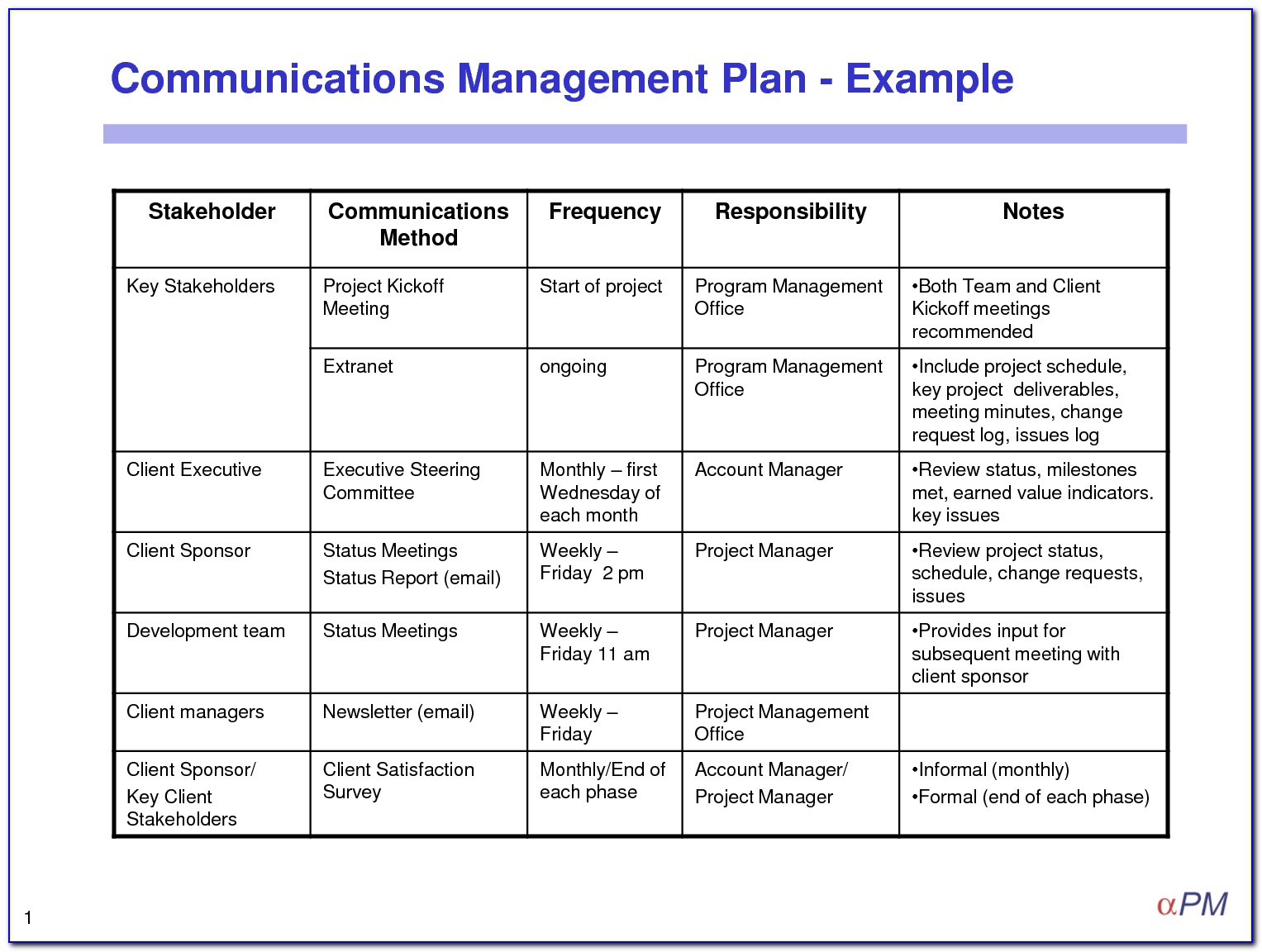 Project Management Communication Plan Template Sample
