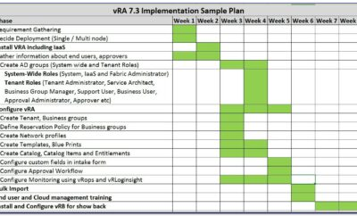 Project Management Dashboard Reporting Templates