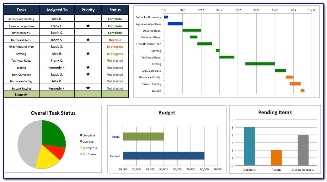 Project Management Excel Template Dashboard
