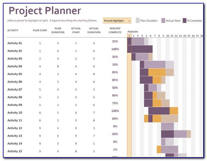 Project Management Gantt Chart Excel Templates
