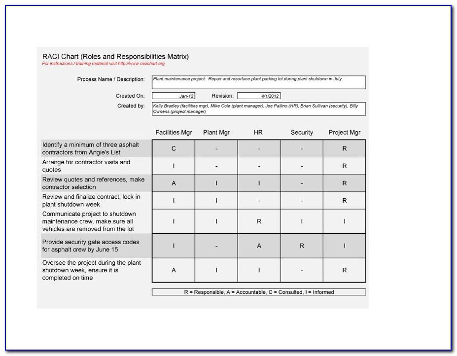 Project Management Raci Matrix