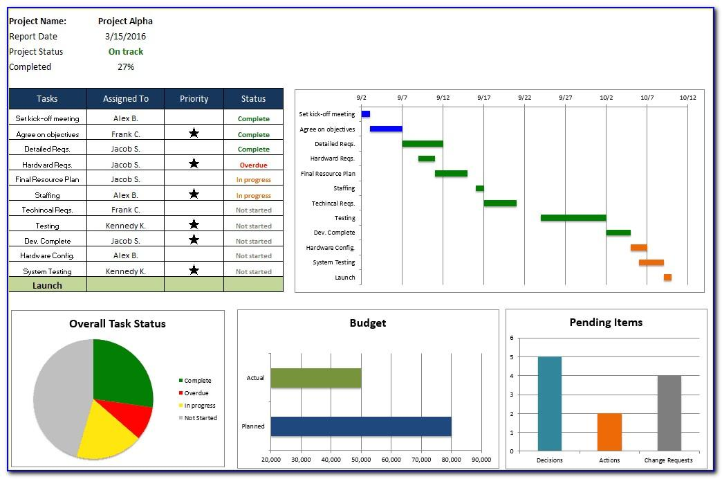 Project Status Dashboard Template Free