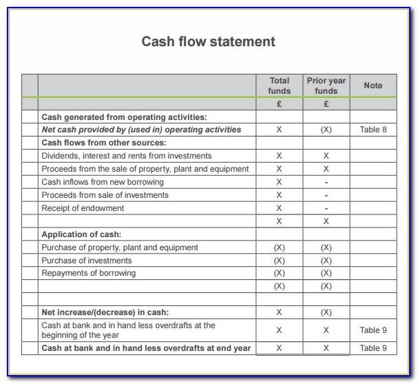 Projected Financial Statement Example