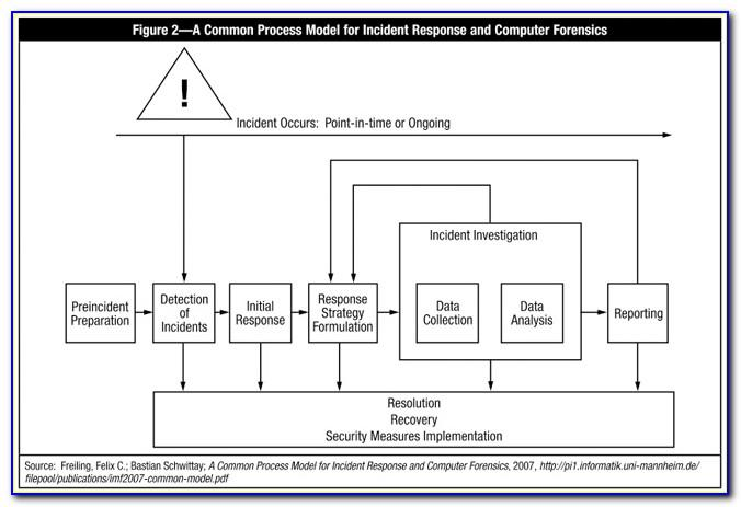 Cybersecurity Incident Response Plan Template Nist