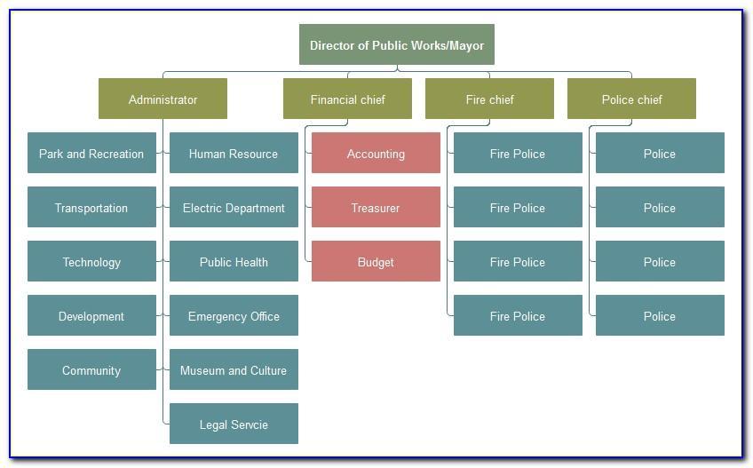 Free Organizational Chart Templates